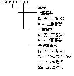 DP4-R高阻抗欧姆表
