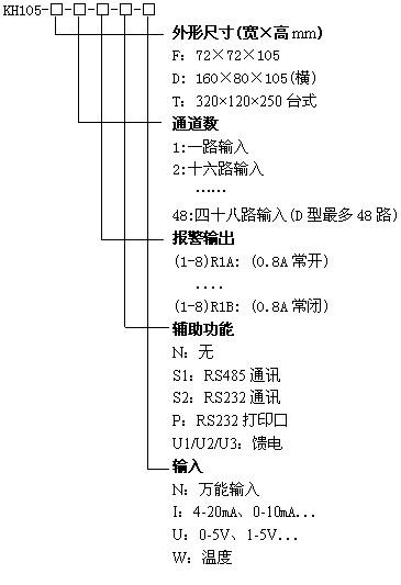 KH105-8路巡检仪