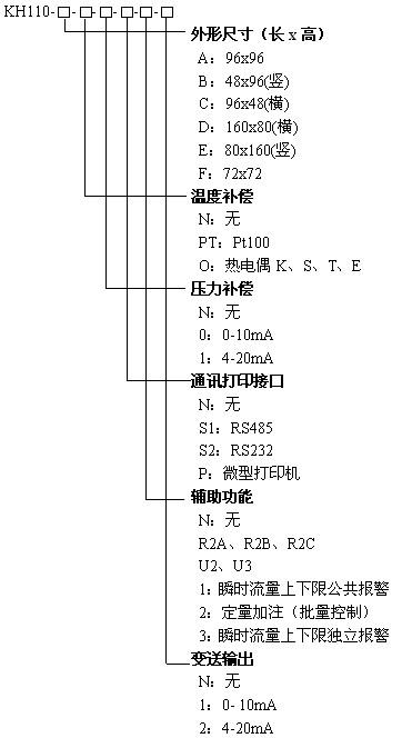 KH110流量积算仪